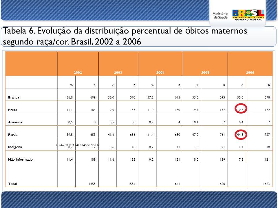 Tabela 6.Evolu ç ão da distribui ç ão percentual de ó bitos maternos segundo ra ç a/cor.