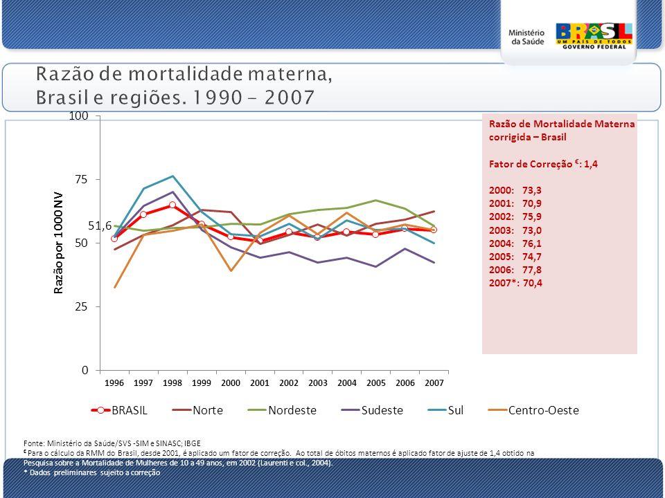 Razão de mortalidade materna, Brasil e regiões.