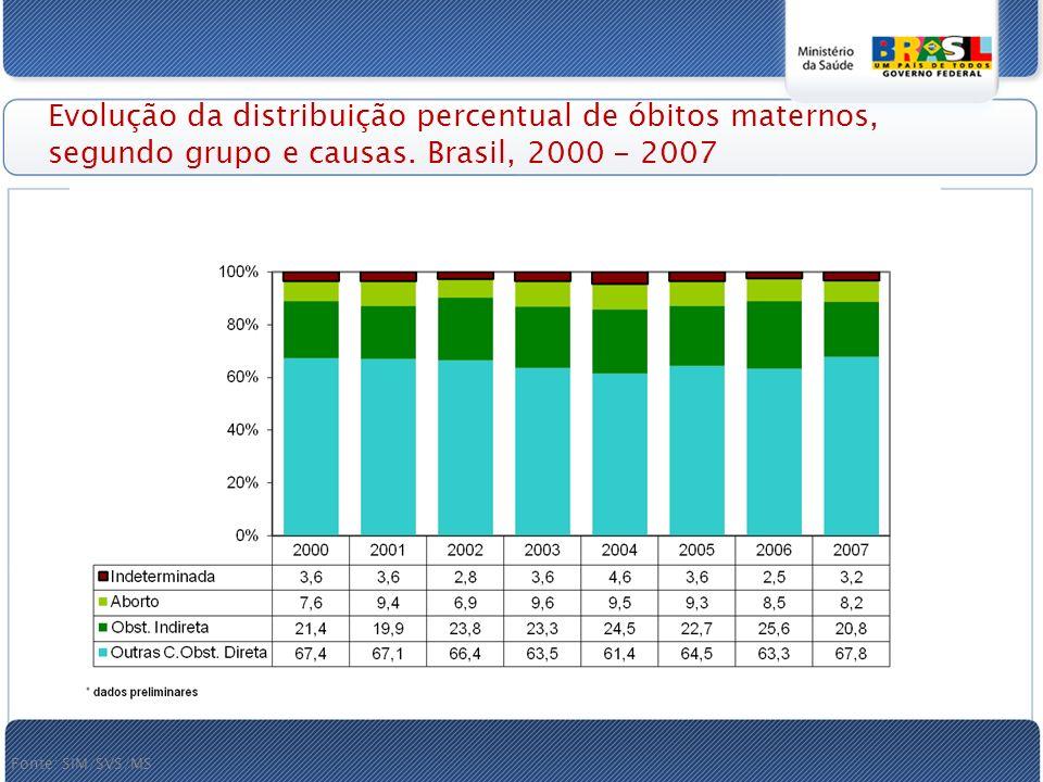 Evolução da distribuição percentual de óbitos maternos, segundo grupo e causas.