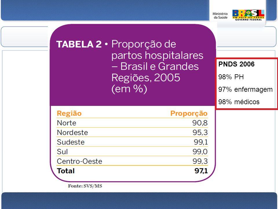 PNDS 2006 98% PH 97% enfermagem 98% médicos