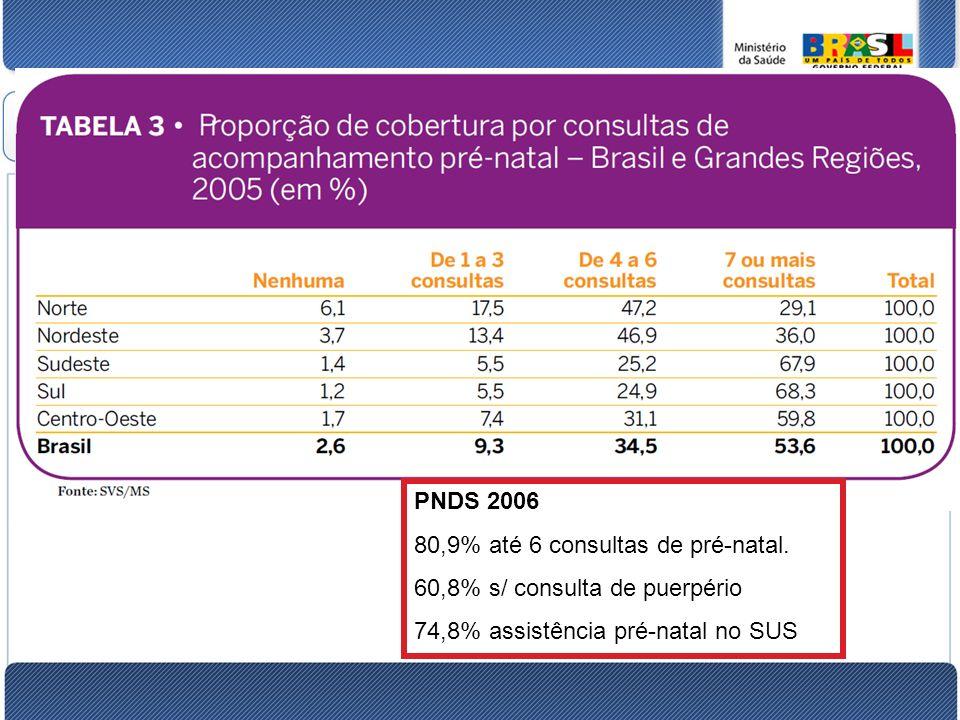 PNDS 2006 80,9% até 6 consultas de pré-natal.