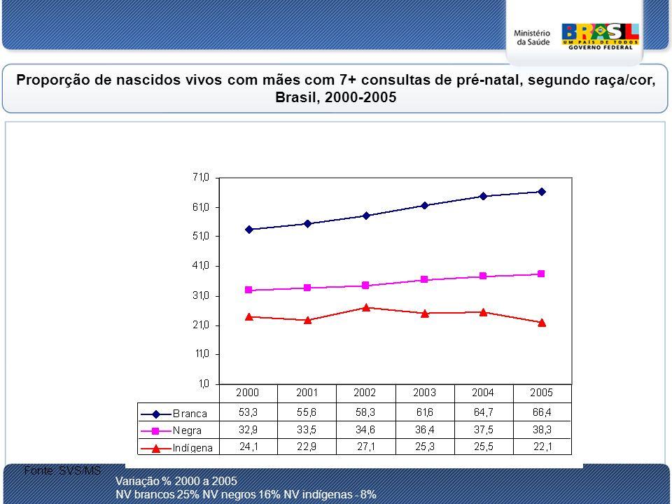 Proporção de nascidos vivos com mães com 7+ consultas de pré-natal, segundo raça/cor, Brasil, 2000-2005 Fonte: SVS/MS Variação % 2000 a 2005 NV brancos 25% NV negros 16% NV indígenas - 8%