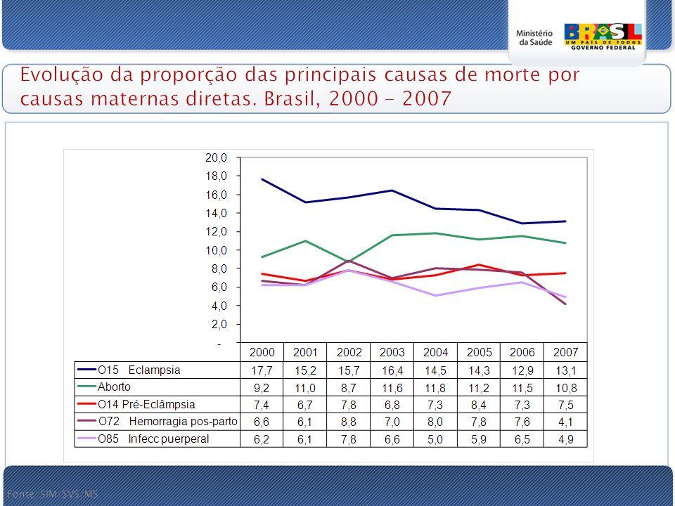Evolução da proporção das principais causas de morte por causas maternas diretas.