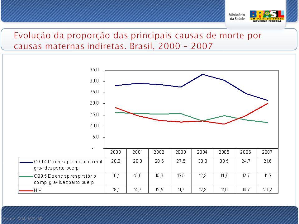 Evolução da proporção das principais causas de morte por causas maternas indiretas.