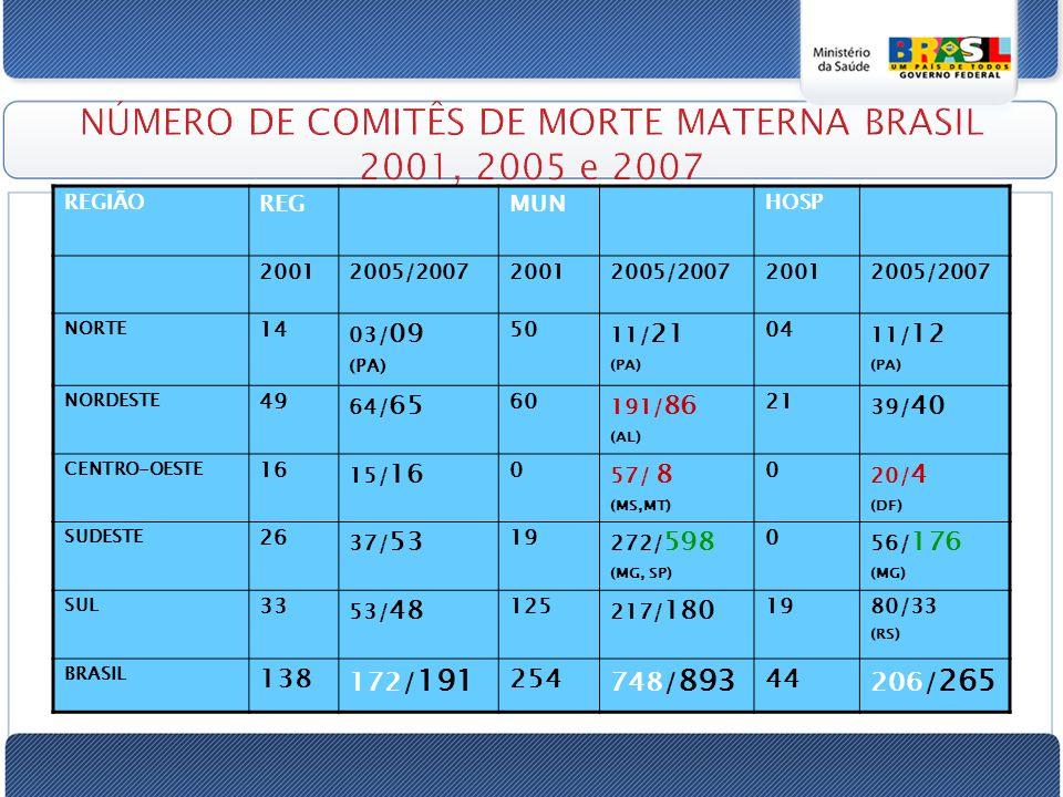 NÚMERO DE COMITÊS DE MORTE MATERNA BRASIL 2001, 2005 e 2007 REGIÃO REGMUN HOSP 20012005/200720012005/200720012005/2007 NORTE 14 03/ 09 (PA) 50 11/ 21 (PA) 04 11/ 12 (PA) NORDESTE 49 64/ 65 60 191/ 86 (AL) 21 39/ 40 CENTRO-OESTE 16 15/ 16 0 57/ 8 (MS,MT) 0 20/ 4 (DF) SUDESTE 26 37/ 53 19 272/ 598 (MG, SP) 0 56/ 176 (MG) SUL 33 53/ 48 125 217/ 180 1980/33 (RS) BRASIL 138 172/ 191 254 748/ 893 44 206/ 265