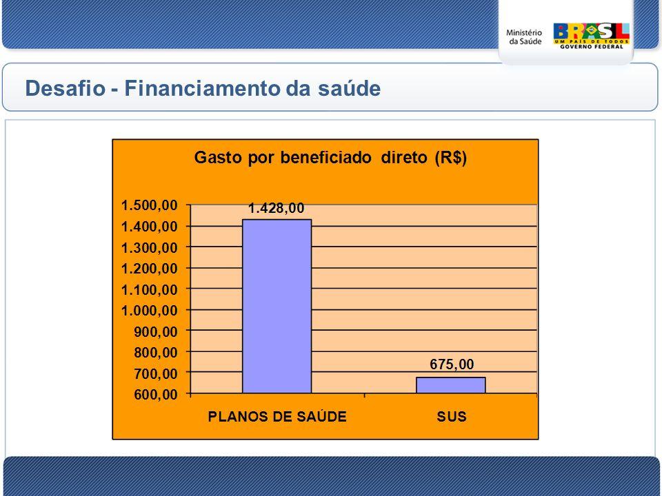 Desafio - Financiamento da saúde