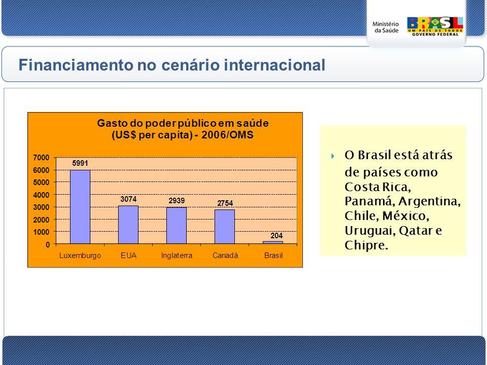 Financiamento no cenário internacional O Brasil está atrás de países como Costa Rica, Panamá, Argentina, Chile, México, Uruguai, Qatar e Chipre.