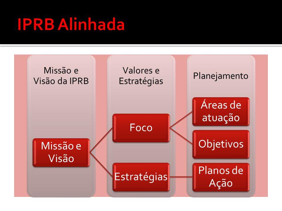 Planejamento Valores e Estratégias Missão e Visão da IPRB Missão e Visão Foco Áreas de atuação ObjetivosEstratégias Planos de Ação