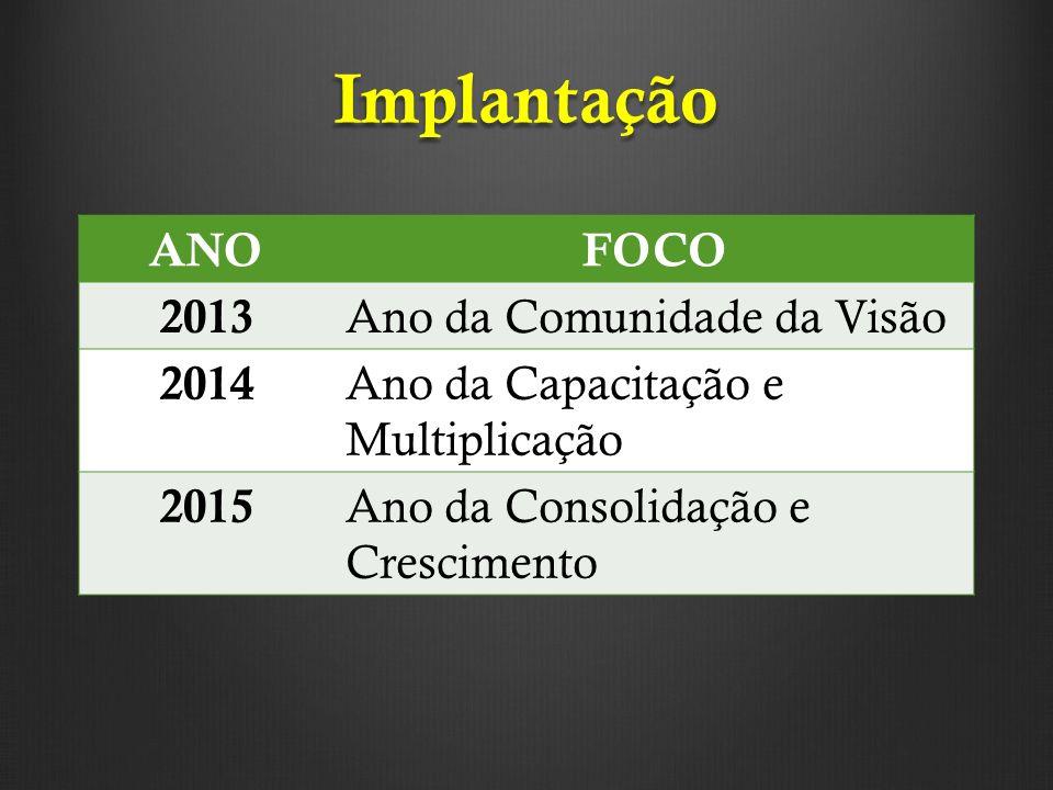 Implantação ANOFOCO 2013 Ano da Comunidade da Visão 2014 Ano da Capacitação e Multiplicação 2015 Ano da Consolidação e Crescimento