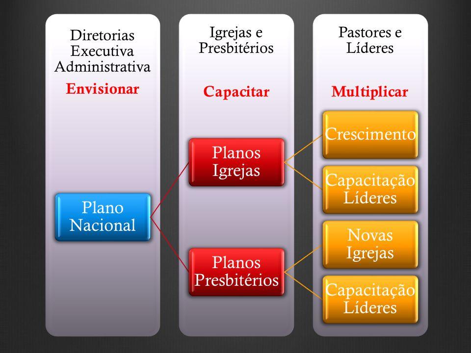 Pastores e Líderes Multiplicar Igrejas e Presbitérios Capacitar Diretorias Executiva Administrativa Envisionar Plano Nacional Planos Igrejas Crescimen