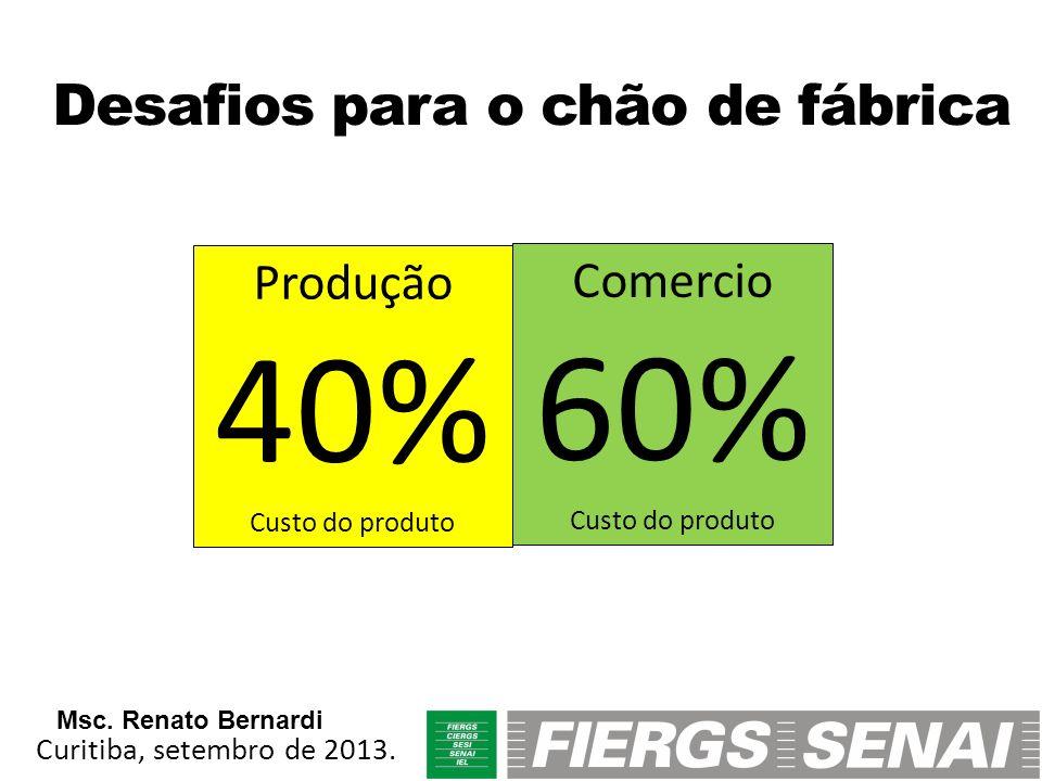 Produção 40% Custo do produto Comercio 60% Custo do produto Desafios para o chão de fábrica Curitiba, setembro de 2013. Msc. Renato Bernardi