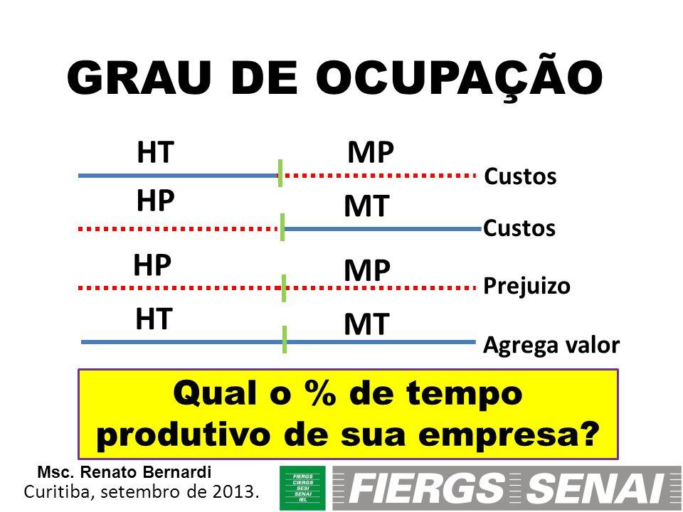 GRAU DE OCUPAÇÃO HT MP HP MT HP MP MT Custos Prejuizo Agrega valor Qual o % de tempo produtivo de sua empresa? Curitiba, setembro de 2013. Msc. Renato