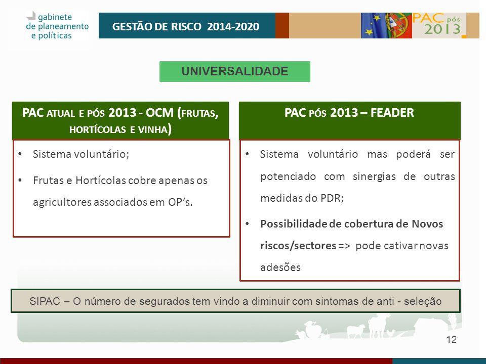 12 GESTÃO DE RISCO 2014-2020 SIPAC – O número de segurados tem vindo a diminuir com sintomas de anti - seleção UNIVERSALIDADE PAC ATUAL E PÓS 2013 - O