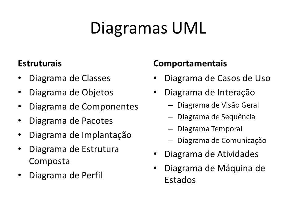 Comparação entre Diagramas UML 1.4UML 2.0 e 2.2 Pacotes Estrutura Composta Visão Geral Temporal Perfil (somente 2.2) Atividades Caso de Uso Classes ColaboraçãoComunicação Componentes Gráfico de EstadoMáquina de Estados Implantação Objetos Sequência