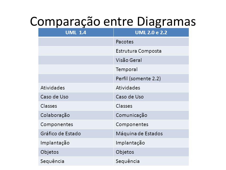 Exercícios 1.Por que a UML foi chamada de linguagem unificada.