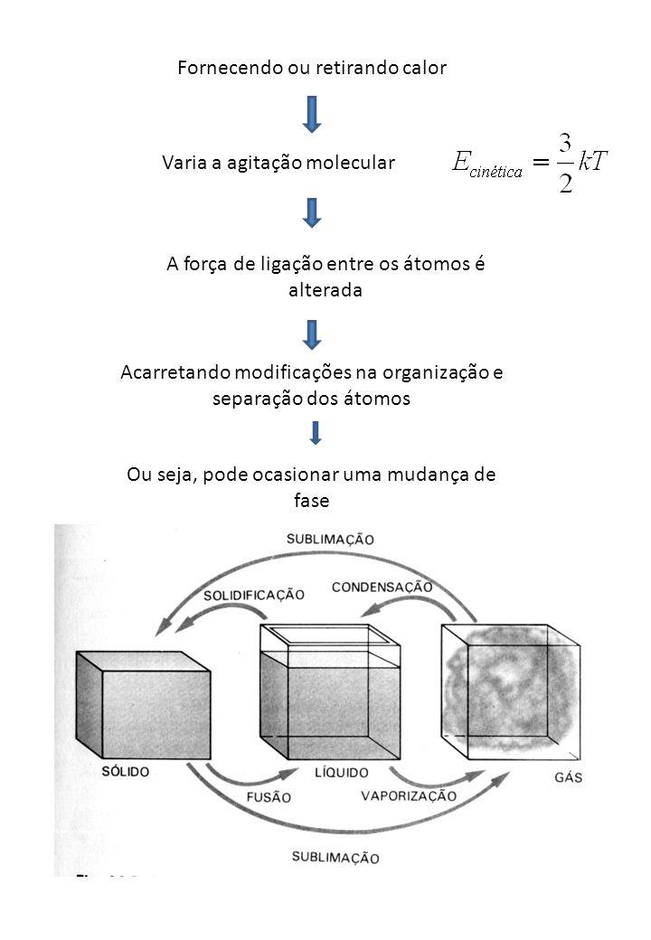 Fornecendo ou retirando calor Varia a agitação molecular A força de ligação entre os átomos é alterada Acarretando modificações na organização e separ