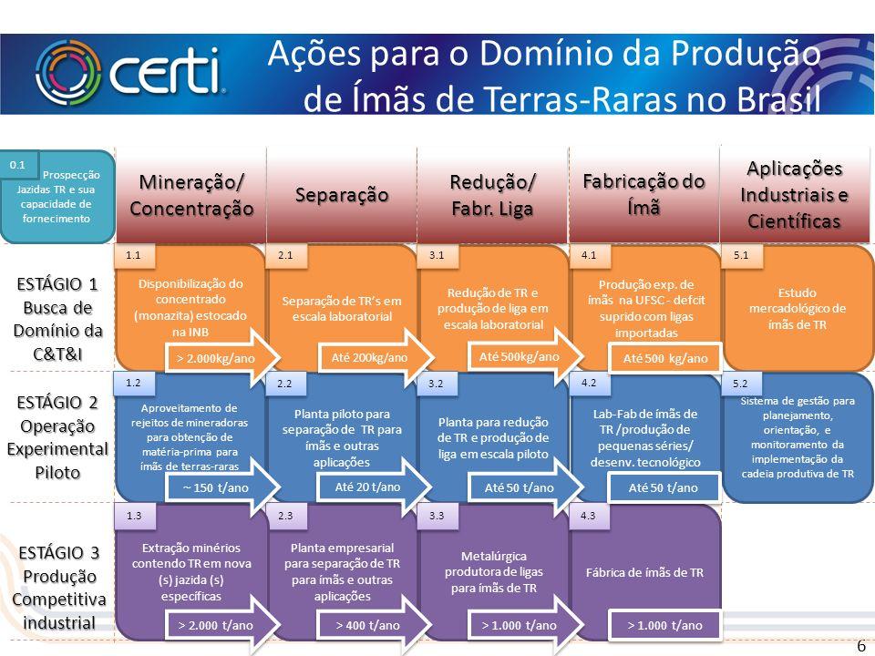 6 Ações para o Domínio da Produção de Ímãs de Terras-Raras no Brasil ESTÁGIO 1 Busca de Domínio da C&T&I Disponibilização do concentrado (monazita) es