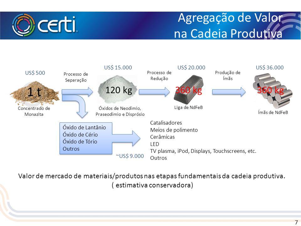 7 Agregação de Valor na Cadeia Produtiva Valor de mercado de materiais/produtos nas etapas fundamentais da cadeia produtiva. ( estimativa conservadora