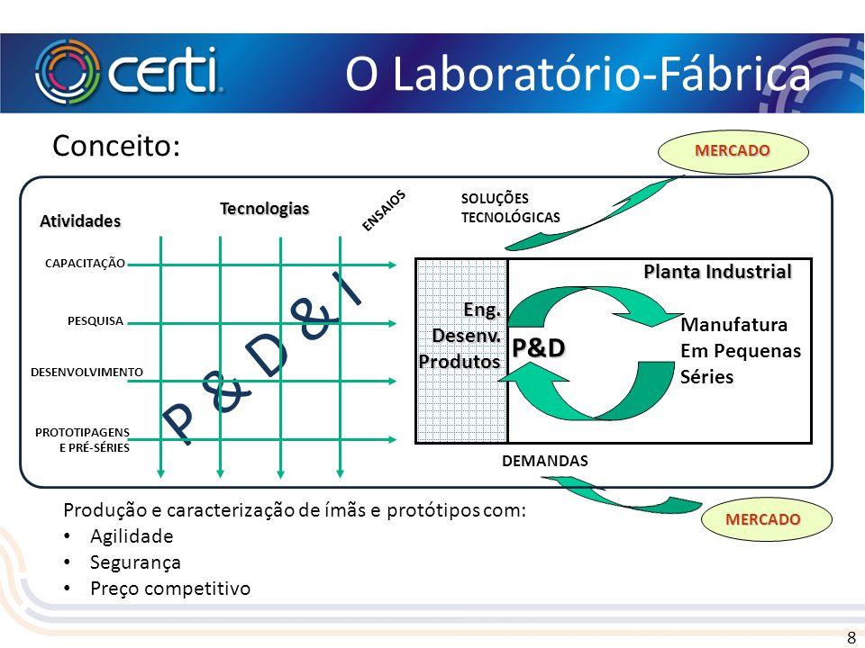 8 O Laboratório-Fábrica Conceito: P & D & I PESQUISA DESENVOLVIMENTO PROTOTIPAGENS E PRÉ-SÉRIES CAPACITAÇÃO Tecnologias Atividades ENSAIOS MERCADO SOL