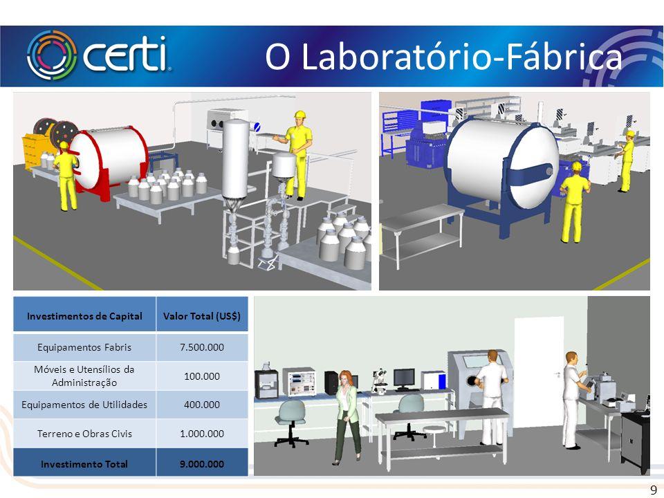 9 O Laboratório-Fábrica Investimentos de CapitalValor Total (US$) Equipamentos Fabris7.500.000 Móveis e Utensílios da Administração 100.000 Equipament