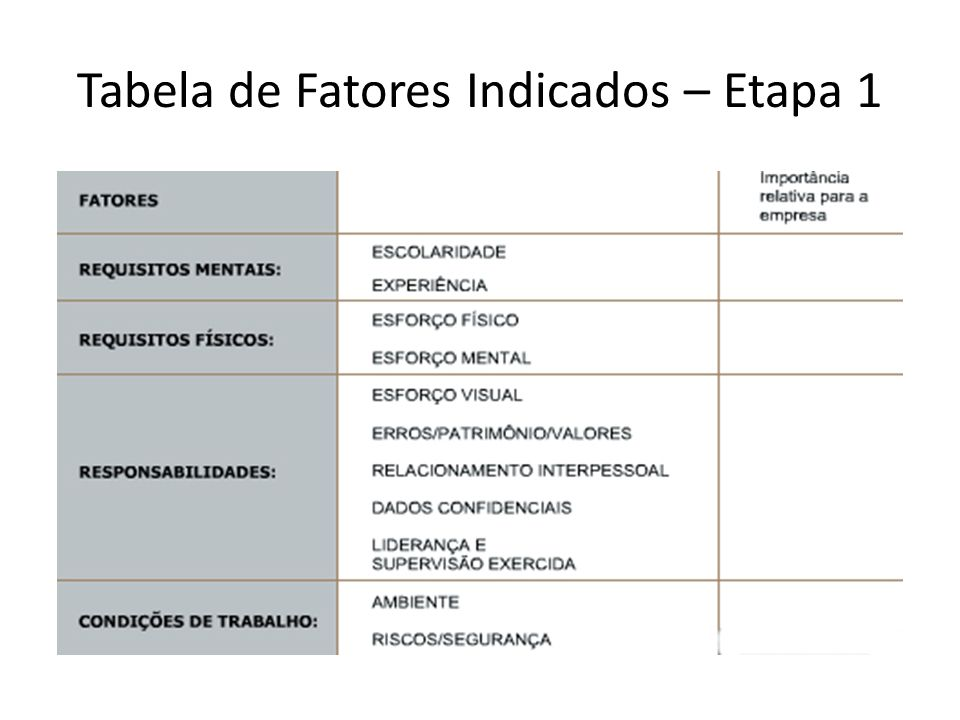 Tabela de Fatores Indicados – Etapa 1