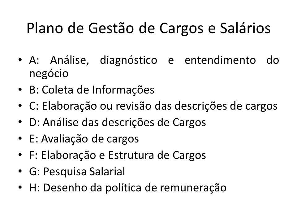 Plano de Gestão de Cargos e Salários A: Análise, diagnóstico e entendimento do negócio B: Coleta de Informações C: Elaboração ou revisão das descriçõe