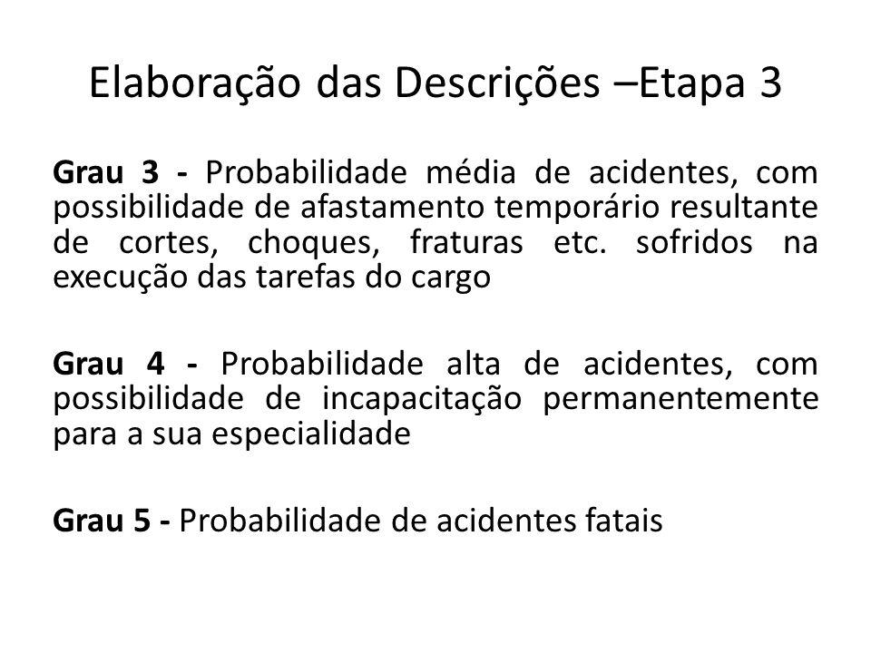 Elaboração das Descrições –Etapa 3 Grau 3 - Probabilidade média de acidentes, com possibilidade de afastamento temporário resultante de cortes, choques, fraturas etc.