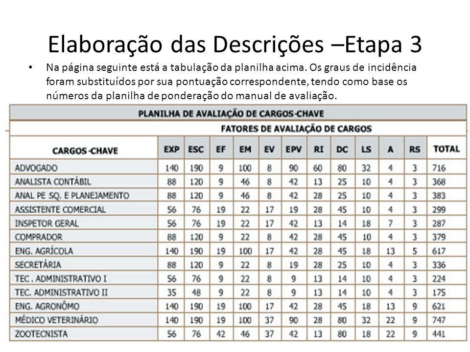 Na página seguinte está a tabulação da planilha acima. Os graus de incidência foram substituídos por sua pontuação correspondente, tendo como base os