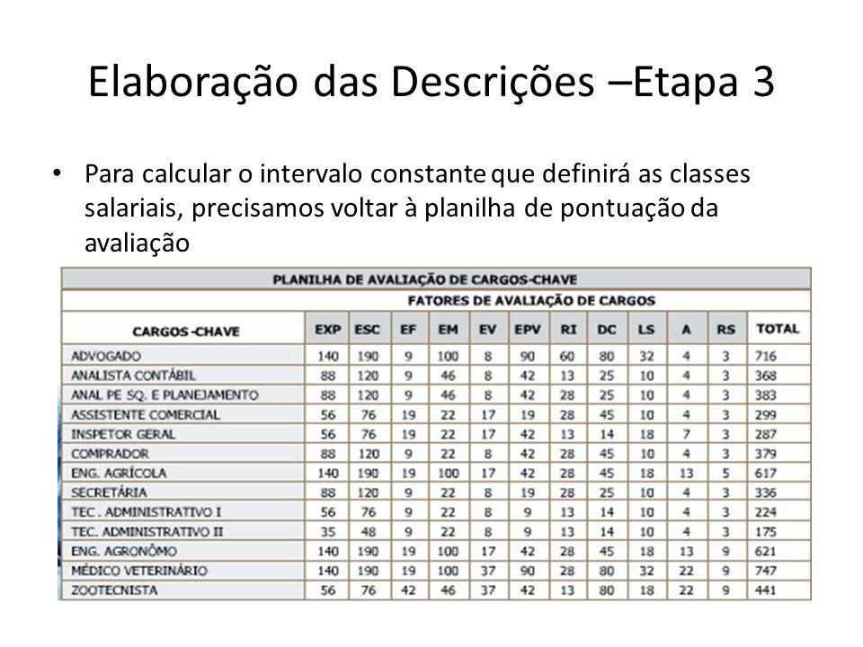 Elaboração das Descrições –Etapa 3 Para calcular o intervalo constante que definirá as classes salariais, precisamos voltar à planilha de pontuação da avaliação