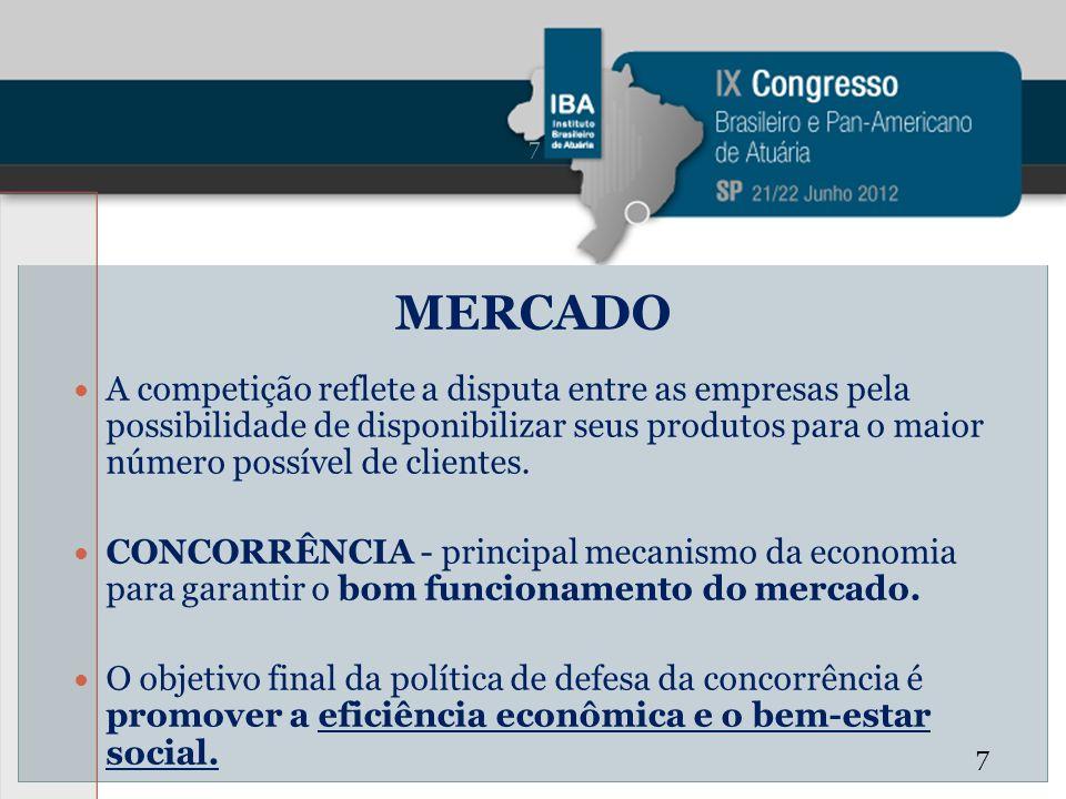 MERCADO A competição reflete a disputa entre as empresas pela possibilidade de disponibilizar seus produtos para o maior número possível de clientes.