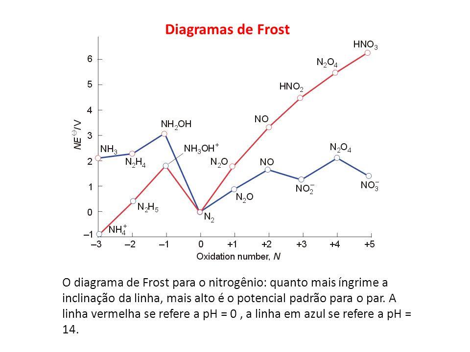 O diagrama de Frost para o nitrogênio: quanto mais íngrime a inclinação da linha, mais alto é o potencial padrão para o par. A linha vermelha se refer
