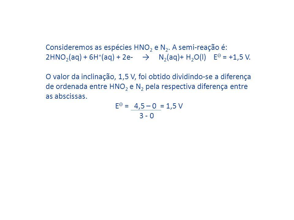 Consideremos as espécies HNO 2 e N 2. A semi-reação é: 2HNO 2 (aq) + 6H + (aq) + 2e- N 2 (aq)+ H 2 O(l) E Θ = +1,5 V. O valor da inclinação, 1,5 V, fo