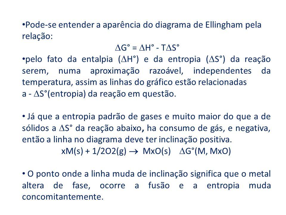 Pode-se entender a aparência do diagrama de Ellingham pela relação: G° = H° - T S° pelo fato da entalpia ( H°) e da entropia ( S°) da reação serem, nu