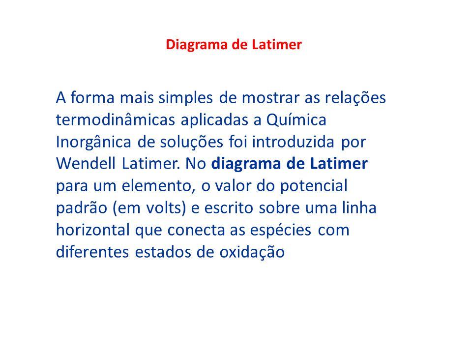Diagrama de Latimer A forma mais simples de mostrar as relações termodinâmicas aplicadas a Química Inorgânica de soluções foi introduzida por Wendell