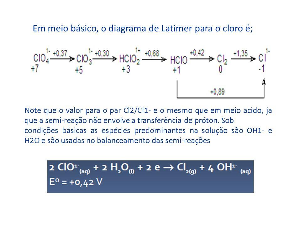 Em meio básico, o diagrama de Latimer para o cloro é; Note que o valor para o par Cl2/Cl1- e o mesmo que em meio acido, ja que a semi-reação não envol