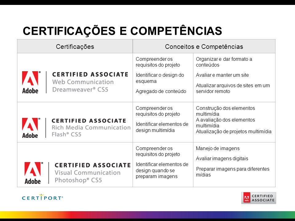 CERTIFICAÇÕES E COMPETÊNCIAS CertificaçõesConceitos e Competências Compreender os requisitos do projeto Identificar o design do esquema Agregado de co