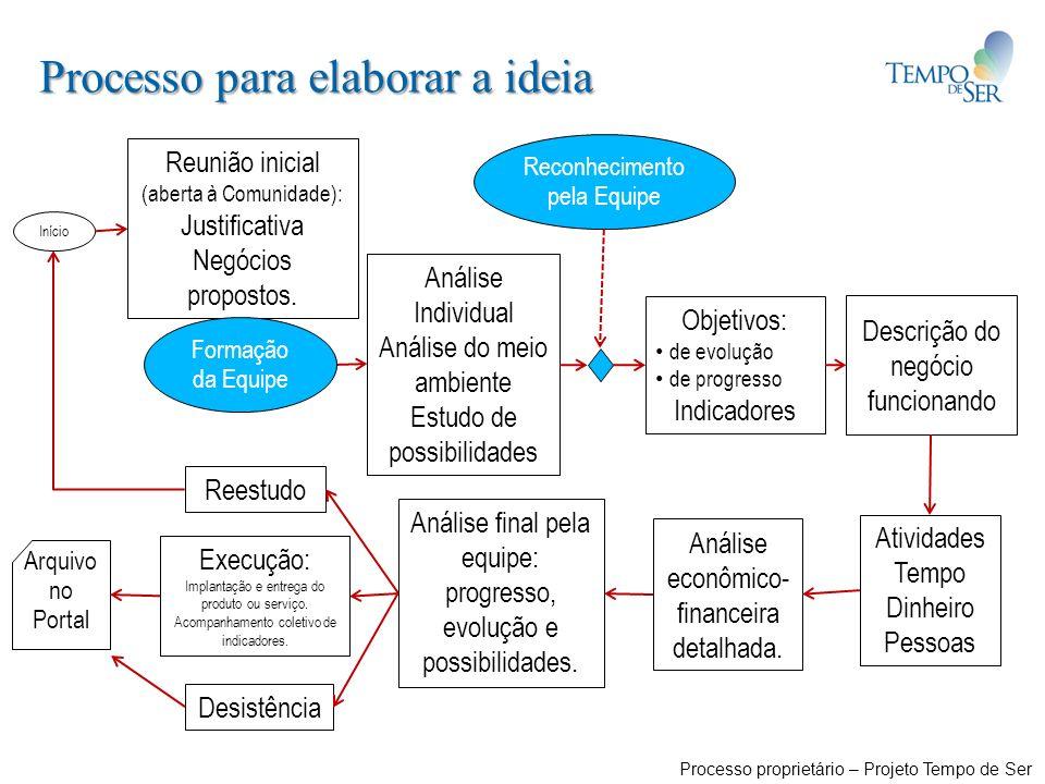 Objetivos: de evolução de progresso Indicadores Descrição do negócio funcionando Análise econômico- financeira detalhada. Atividades Tempo Dinheiro Pe