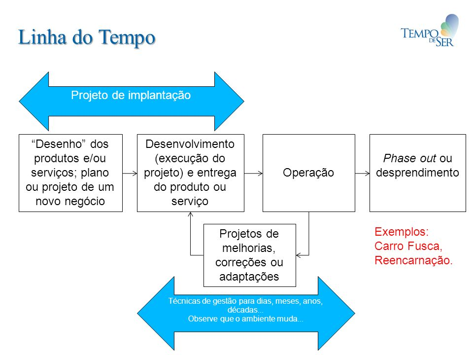 Linha do Tempo Desenho dos produtos e/ou serviços; plano ou projeto de um novo negócio Desenvolvimento (execução do projeto) e entrega do produto ou s