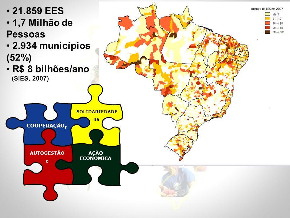 COOPERAÇÃO, AÇÃO ECONÔMICA SOLIDARIEDADE na AUTOGESTÃO e 21.859 EES 1,7 Milhão de Pessoas 2.934 municípios (52%) R$ 8 bilhões/ano (SIES, 2007)
