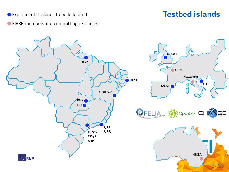 Testbed islands 27/13 UFF UFRJ UFSCar CPqD USP UNIFACS UFPE UFG UFPA RNP UEssex I2CAT UTH UPMC Nextworks Experimental islands to be federated NICTA FIBRE members not committing resources