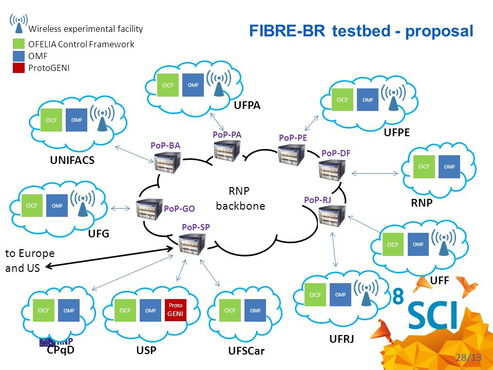 FIBRE-BR testbed - proposal 28/13 OMF OCF RNP backbone PoP-SP OMF OCF OMF OCF Proto GENI OMF OCF CPqD USP UFSCar OMF OCF OMF OCF UFRJ UFF RNP PoP-RJ P