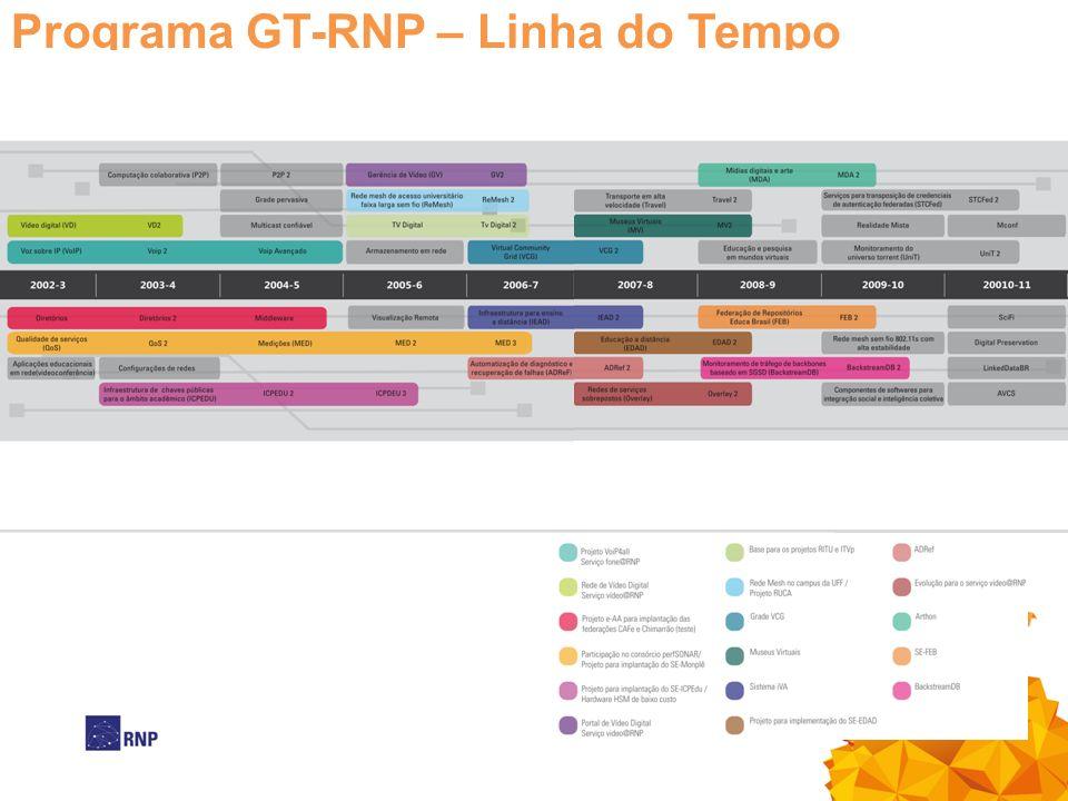 Programa GT-RNP – Linha do Tempo