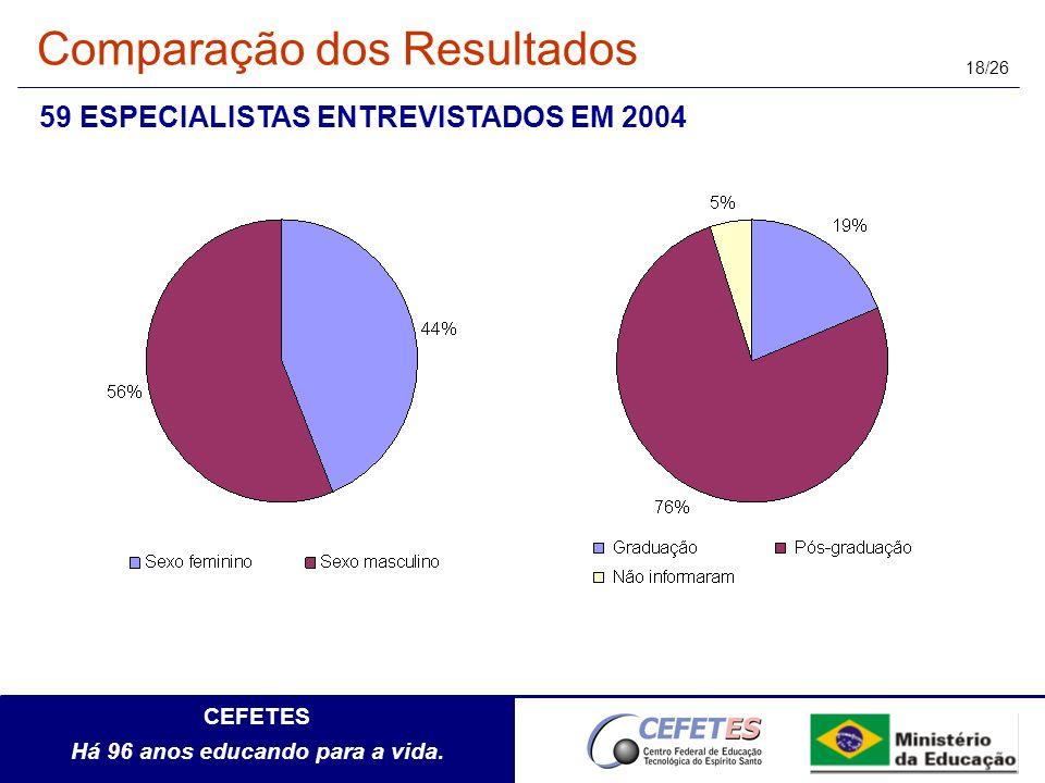 CEFETES Há 96 anos educando para a vida. 18/26 59 ESPECIALISTAS ENTREVISTADOS EM 2004 Comparação dos Resultados