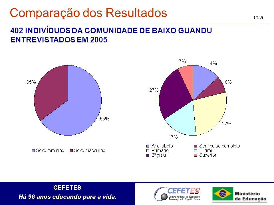 CEFETES Há 96 anos educando para a vida. 19/26 402 INDIVÍDUOS DA COMUNIDADE DE BAIXO GUANDU ENTREVISTADOS EM 2005 Comparação dos Resultados