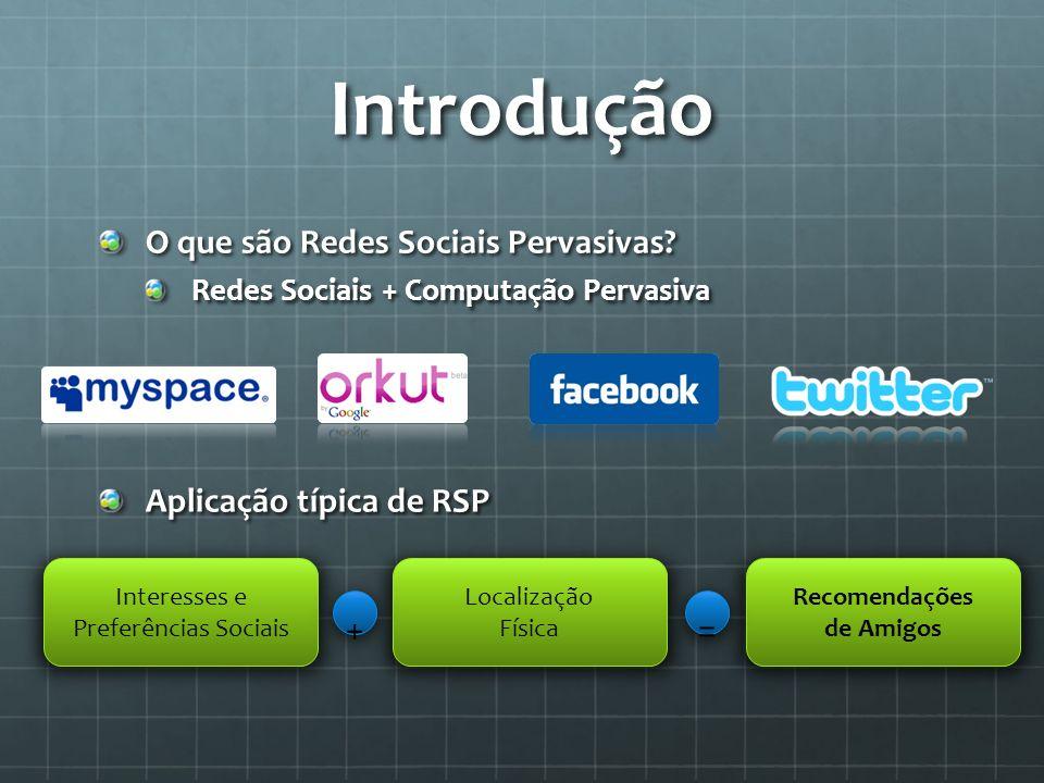 Introdução O que são Redes Sociais Pervasivas? Redes Sociais + Computação Pervasiva Aplicação típica de RSP Interesses e Preferências Sociais Localiza