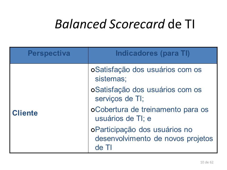 10 de 62 Balanced Scorecard de TI PerspectivaIndicadores (para TI) Cliente Satisfação dos usuários com os sistemas; Satisfação dos usuários com os ser