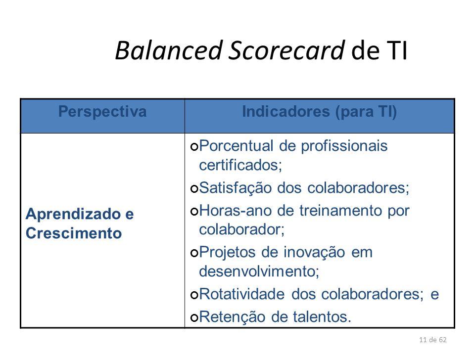 11 de 62 Balanced Scorecard de TI PerspectivaIndicadores (para TI) Aprendizado e Crescimento Porcentual de profissionais certificados; Satisfação dos