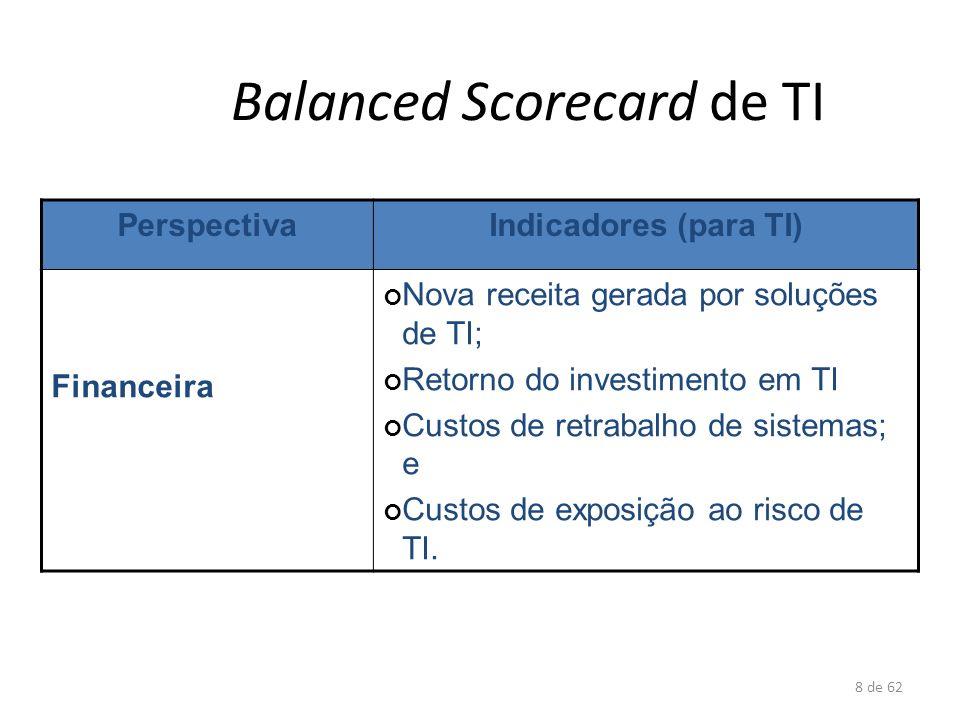 8 de 62 Balanced Scorecard de TI PerspectivaIndicadores (para TI) Financeira Nova receita gerada por soluções de TI; Retorno do investimento em TI Cus