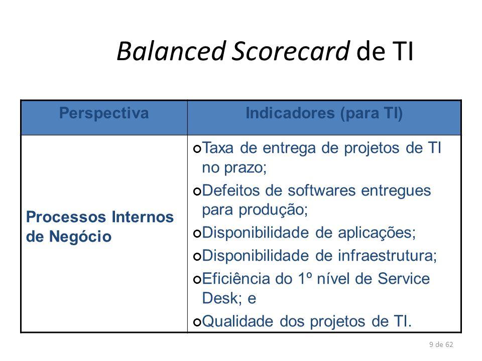 9 de 62 Balanced Scorecard de TI PerspectivaIndicadores (para TI) Processos Internos de Negócio Taxa de entrega de projetos de TI no prazo; Defeitos d