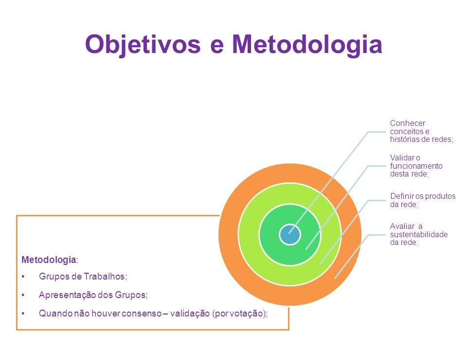 Objetivos e Metodologia Metodologia: Grupos de Trabalhos; Apresentação dos Grupos; Quando não houver consenso – validação (por votação); Conhecer conceitos e histórias de redes; Validar o funcionamento desta rede; Definir os produtos da rede; Avaliar a sustentabilidade da rede;